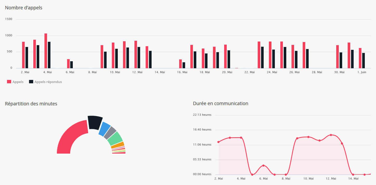 Vue sur les indicateurs d'activité du standard téléphonique dans le Communications Manager de Keyyo