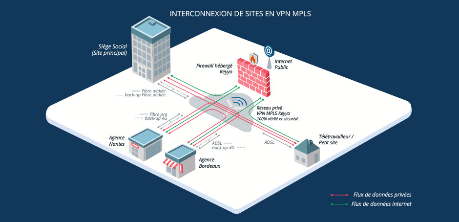 Schéma explicatif d'interconnexion de sites en VPN MPLS
